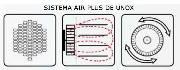 TECNOLOGIA PROTEK.SAFE DE UNOX