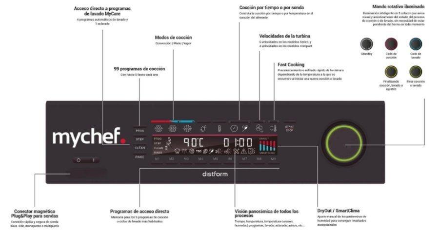Panel de control CONCEPT de Mychef Página.jpg